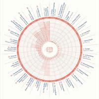 Novel time chart